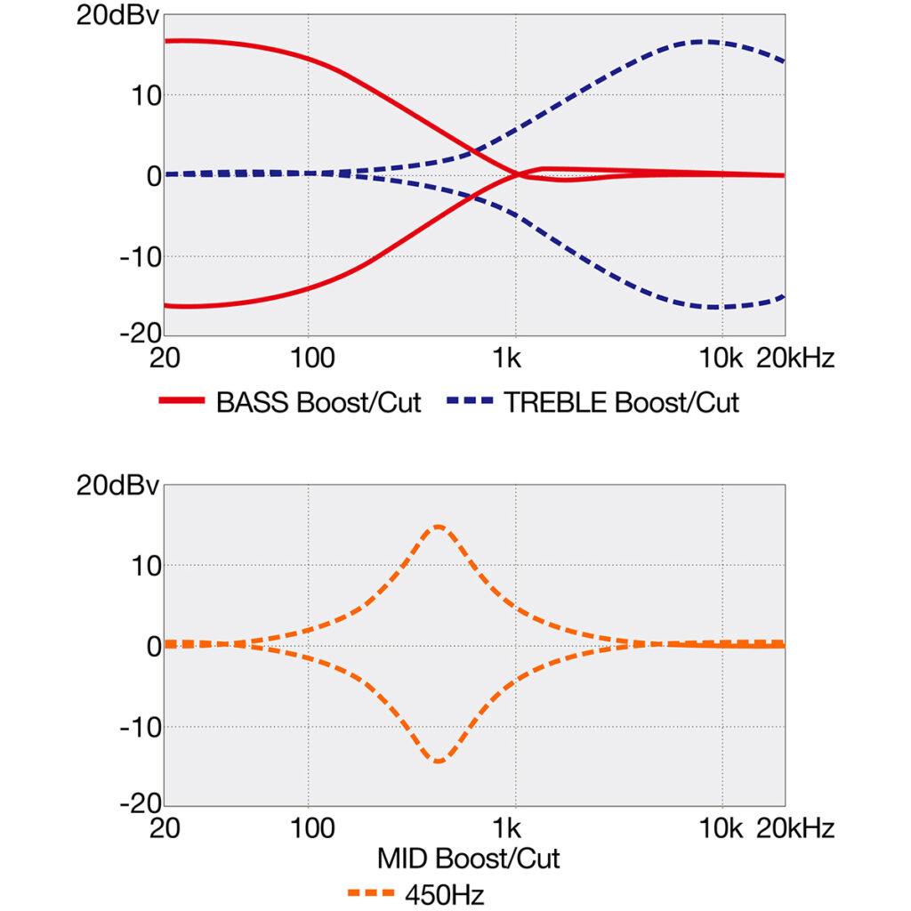 IBANEZ SR300E-PGM エレキベース EQ波形