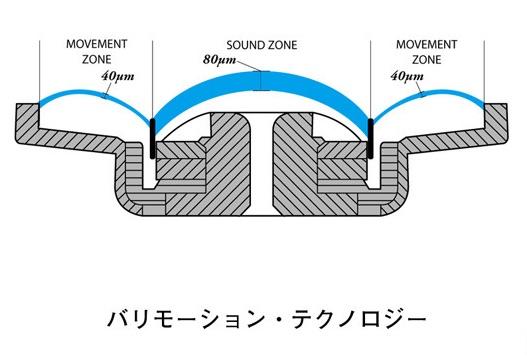 AKGヘッドホンのバリモーションテクノロジー解説図