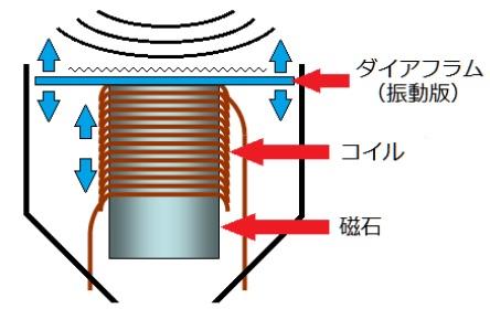 ダイナミックマイクの構造の解説図