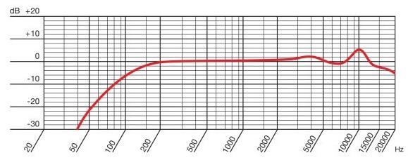 マイクの周波数特性チャートの画像