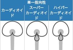 単一指向性マイクの指向性解説図