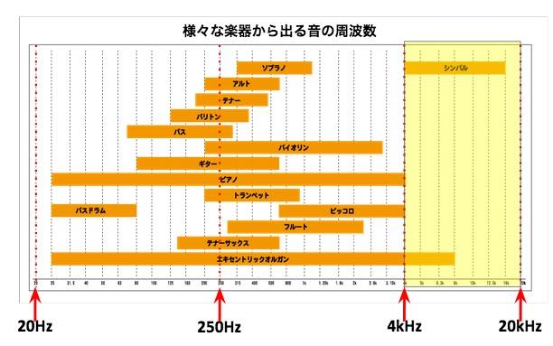 代表的な楽器の週hが数帯域を表したチャート図の画像